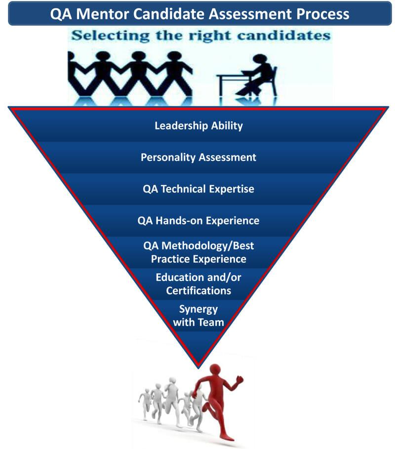 QA Candidate Interview Assessment Services - QA Mentor